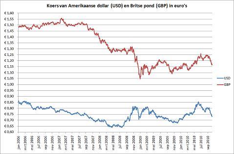 Poolse munteenheid omrekenen naar euro